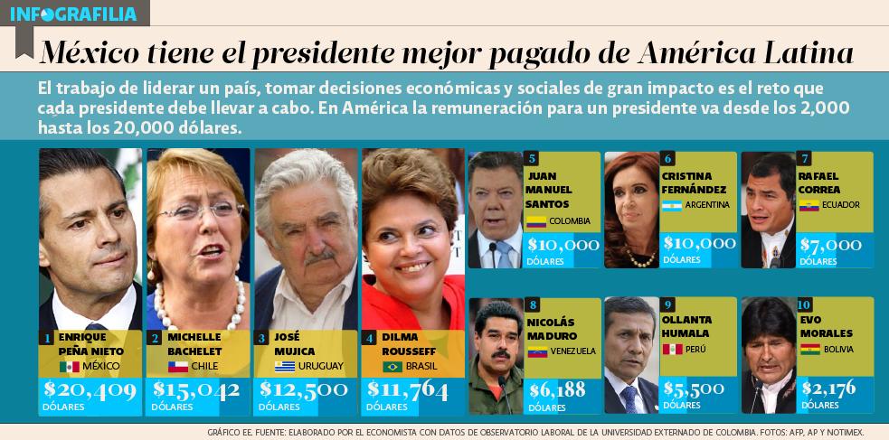 infografilia_sueldos_presidentes